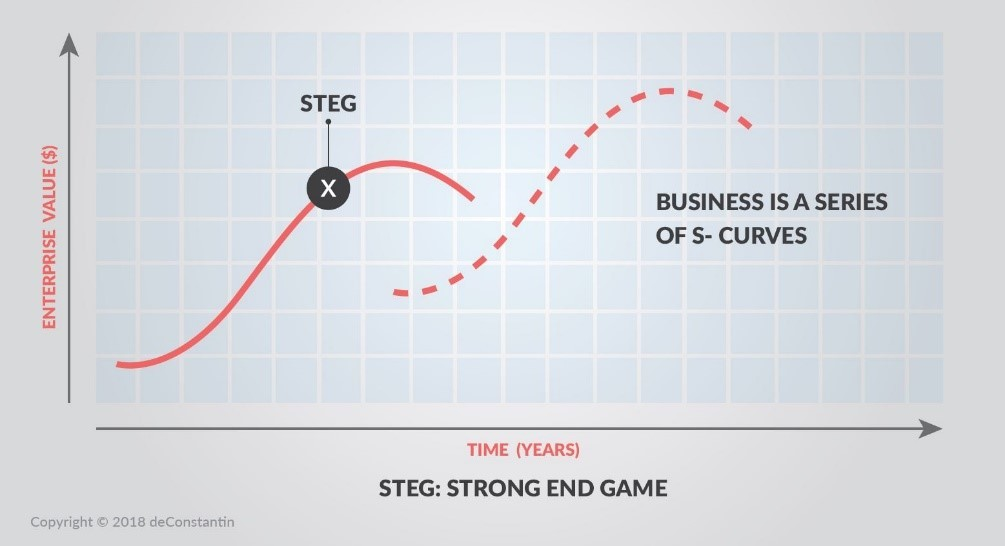 With STEG, you can find the best time to sell your business at maximum value.