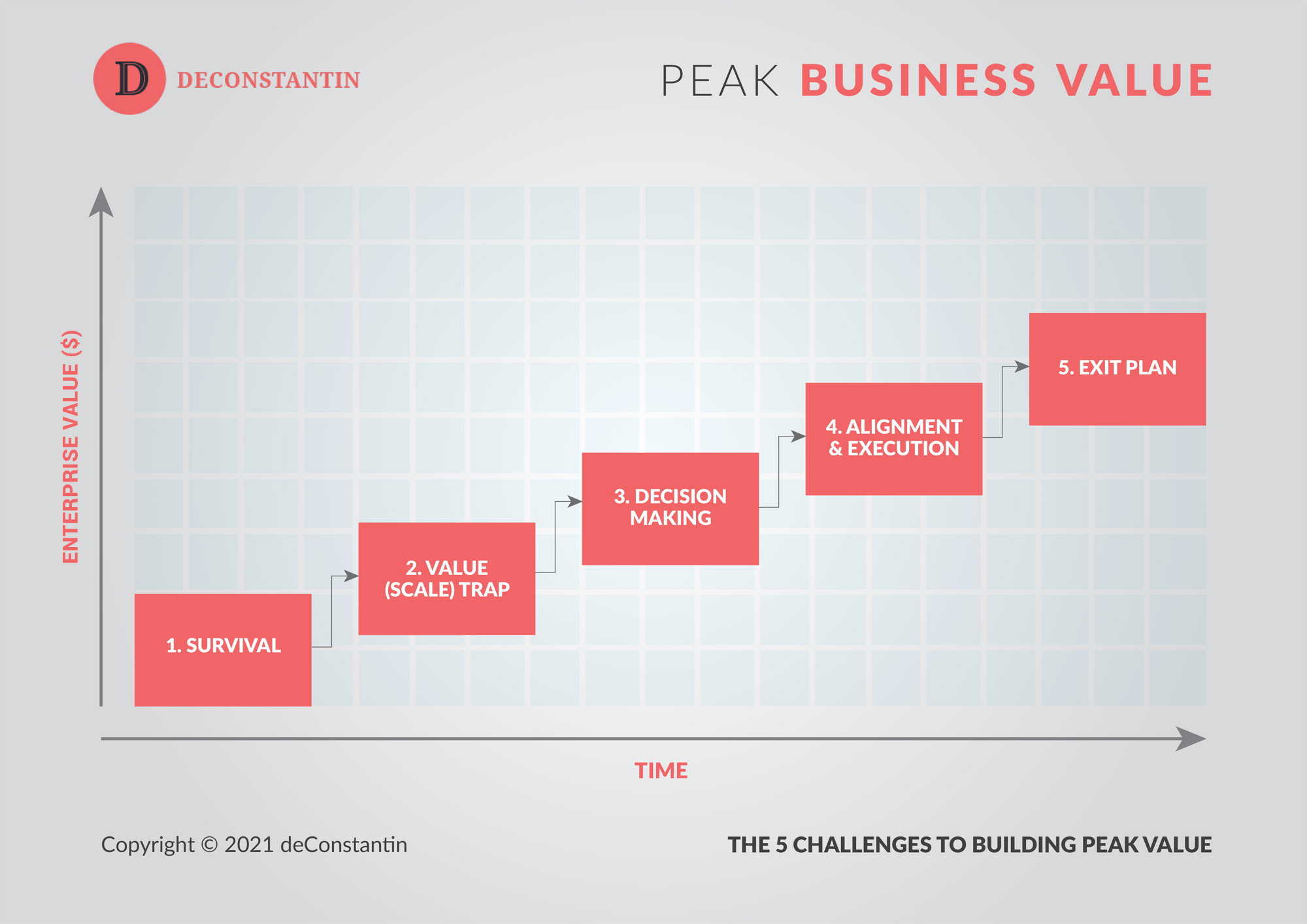 Peak Business Value